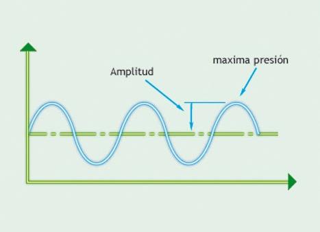 Cómo medir el ruido