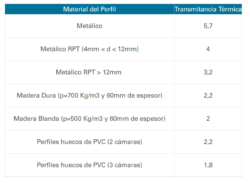 Ventanas Aluminio o PVC